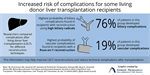 Increased risk of bile duct complications for some living donor liver transplantation recipients