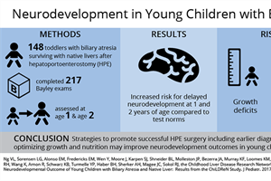 Neurodevelopment in young children with biliary atresia