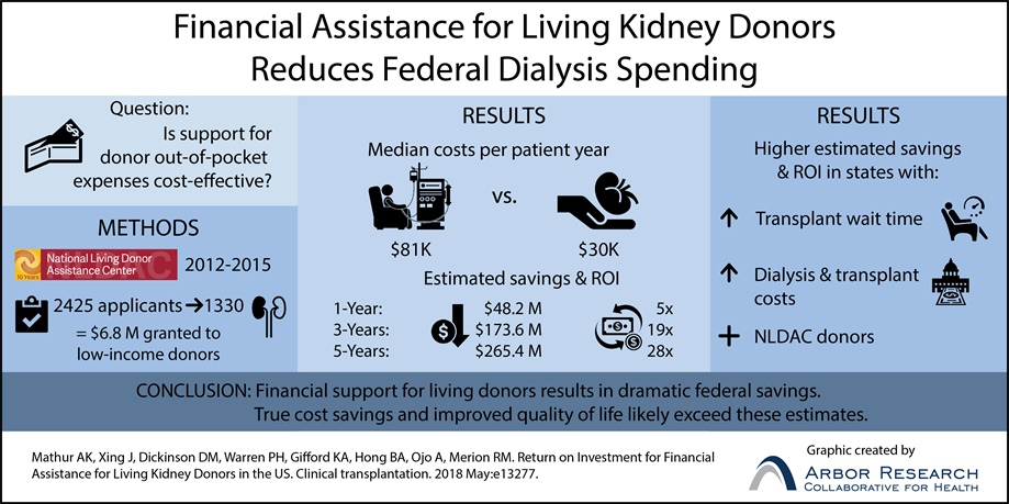 The National Living Donor Assistance Center (NLDAC) produces